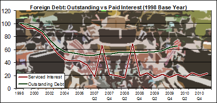 Repaying forex debt when theres capital immobility