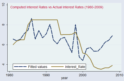 effects of central bank independence on inflation rates Preceded by, history of honesty, central bank independence and    realised inflation is based on consumer price indices taken from.
