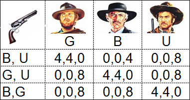 The Good, The Bad, The Ugly & The Game Theory (2/2)