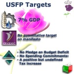 USFP manifesto is a compilation of policies with no quantitative targets and source of funding.