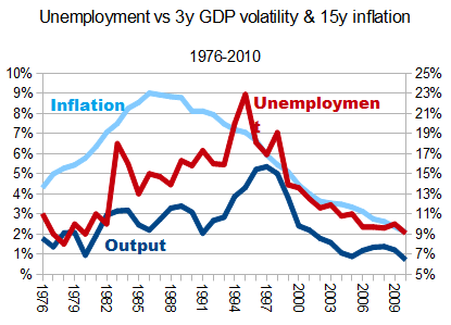 Inflation And Unemployment Conundrum (2/2)