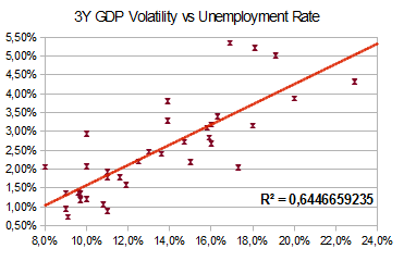Inflation And Unemployment Conundrum (1/2)