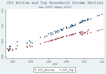 Poorer households CPI is more sensible to