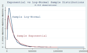 Log Normal vs Exponential sample distributions. The Log-normal allows for 'more' high income households.