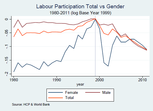 gender-based analysis of labour participation confirm that women are a minority in the labour force, and rarely recover from a decline.